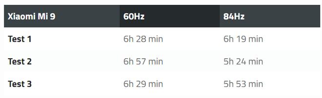 Kích hoạt chế độ màn hình 84Hz trên Xiaomi Mi 9 sẽ gây ảnh hưởng nghiêm trọng đến thời lượng pin máy - Ảnh 1.