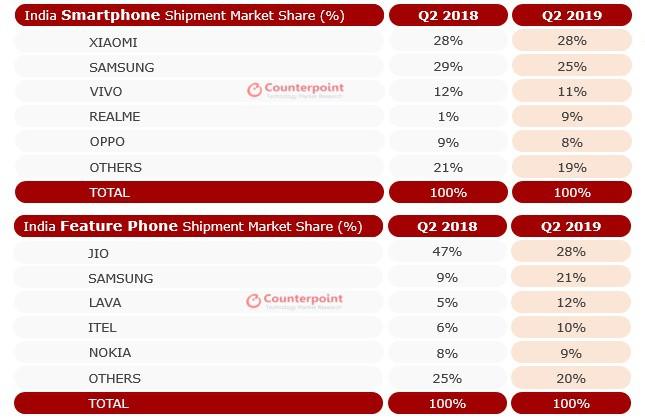 Samsung thu hẹp khoảng cách với Xiaomi tại thị trường smartphone Ấn Độ - Ảnh 2.
