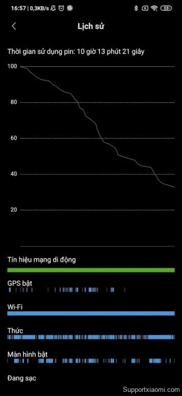 Cảm Nhận Về Redmi Note 8 Pro Sau Một Khoảng Thời Gian Sử Dụng